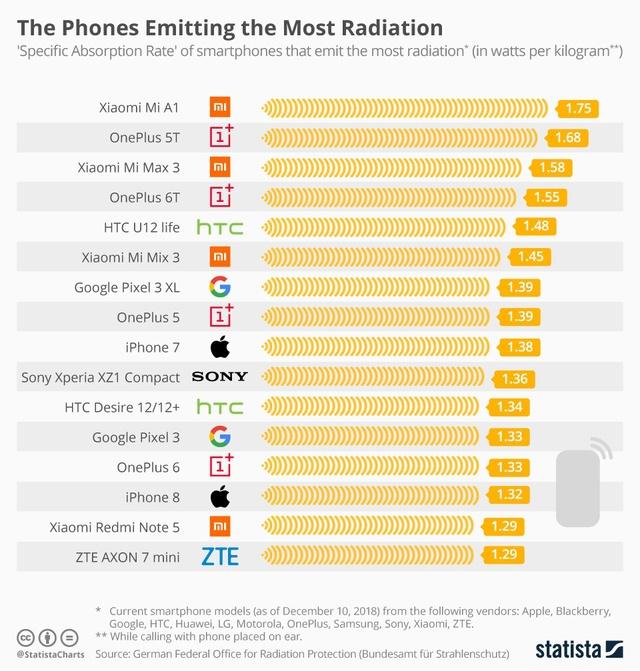 telefoane periculoase 2019